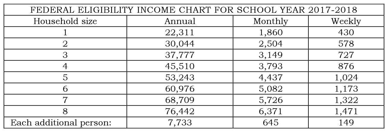 Your Children May Qualify For Free Or Reduced Price Meals Milk If Household Income Falls At Below The Limits On This Chart